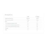 Omega 3-6-9 VP Lab (60 капсул)